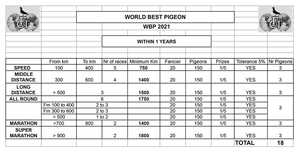 https://pigeonsfci.org/wp-content/uploads/2021/02/WBP-2021-criteria.jpg